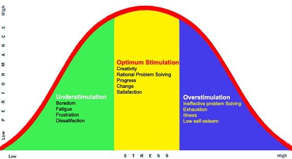 stress-recovery-zone-chart-2